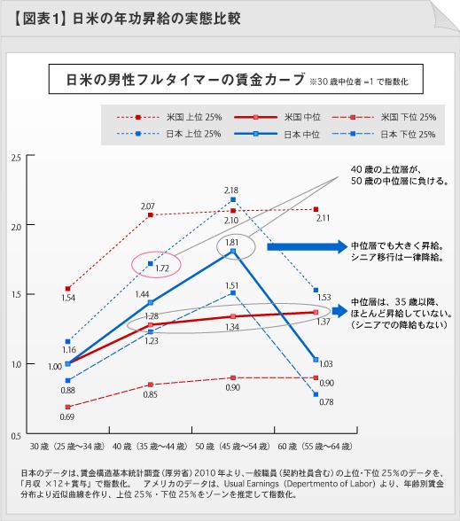 図表1:日米の年功昇給の実態比較