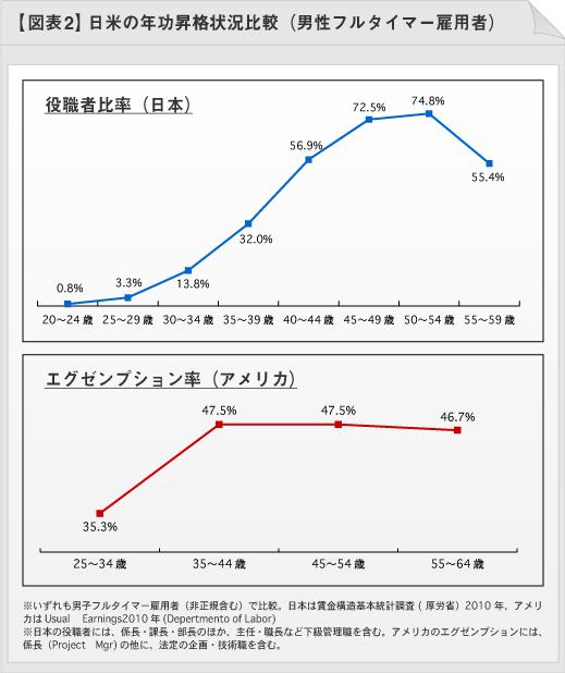 図表2:日名の年功昇格状況比較(男性フルタイマー雇用者